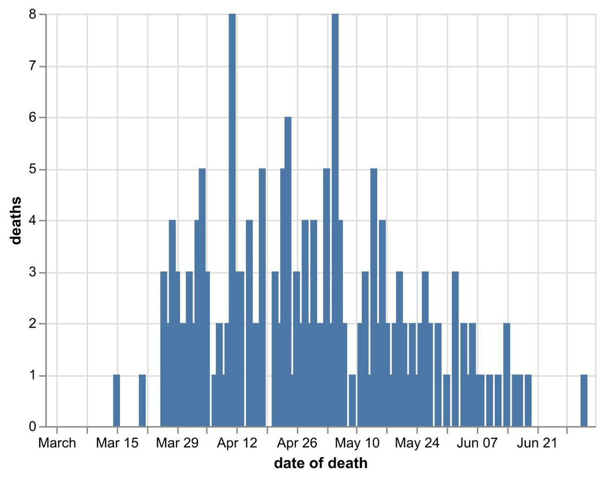 Daily number of coronavirus deaths in Shropshire hospitals by date of death as of July 4. Data: NHS England. Figures could increase as further deaths announced.