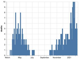 The daily number of coronavirus deaths at Shropshire hospitals as of February 10. By date of death, not date death was announced. Data: NHS England.