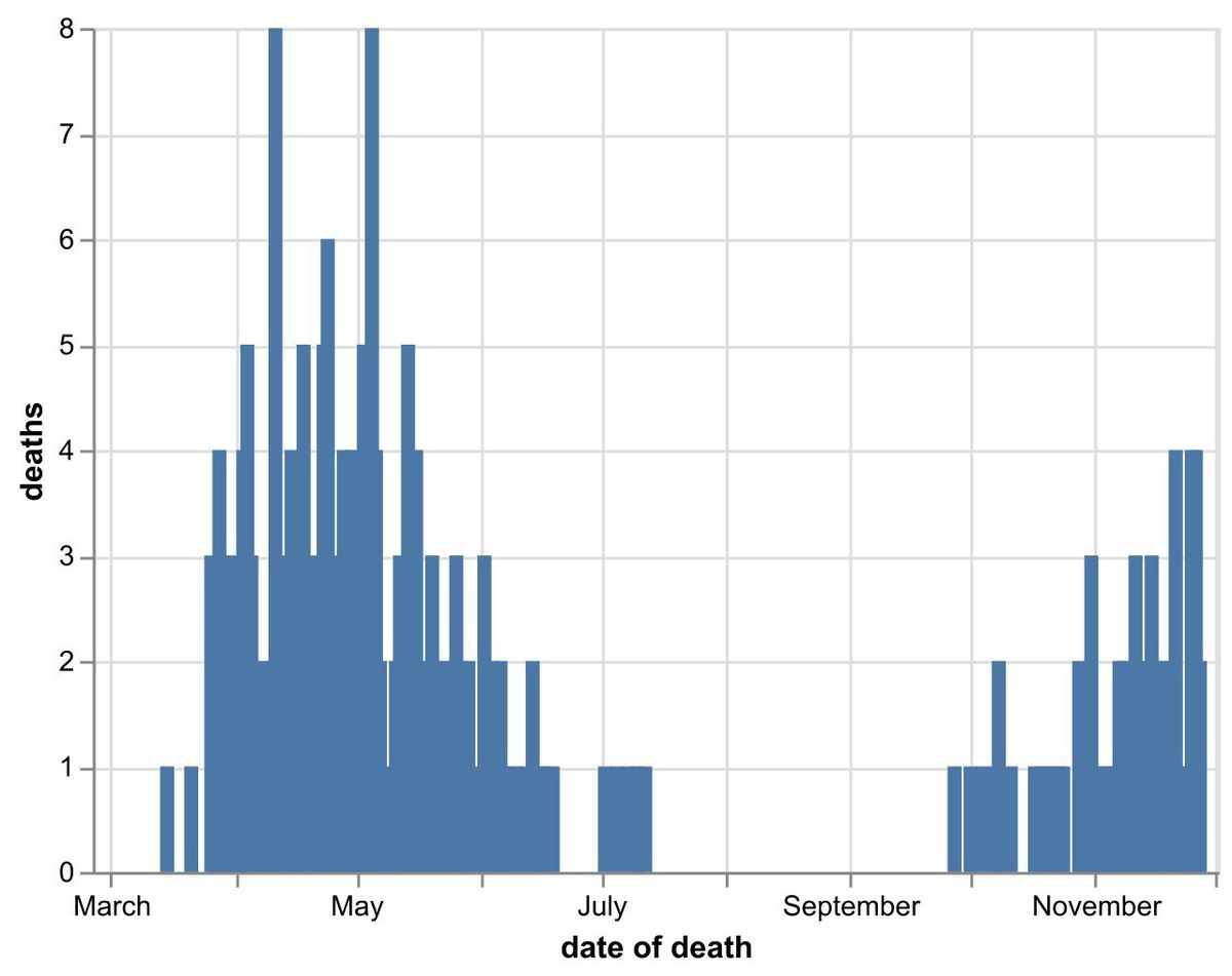 The daily number of coronavirus deaths at Shropshire hospitals as of November 29. By date of death, not date death was announced. Data: NHS England.